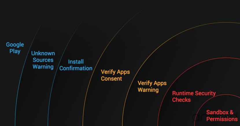 Модель безопасности Android