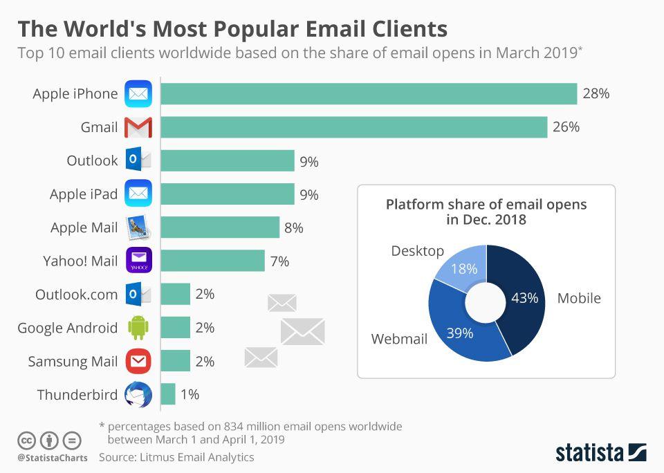 Самые популярные почтовые клиенты по состоянию на март 2019 года