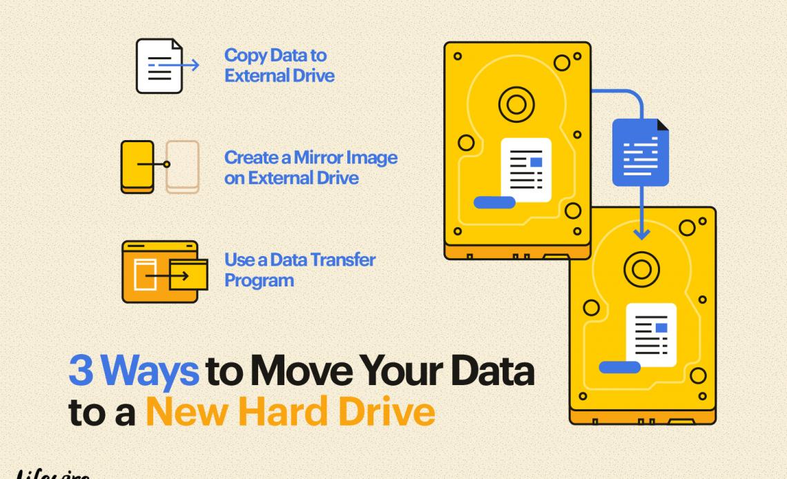 Иллюстрация трех способов перемещения данных на новый жесткий диск.