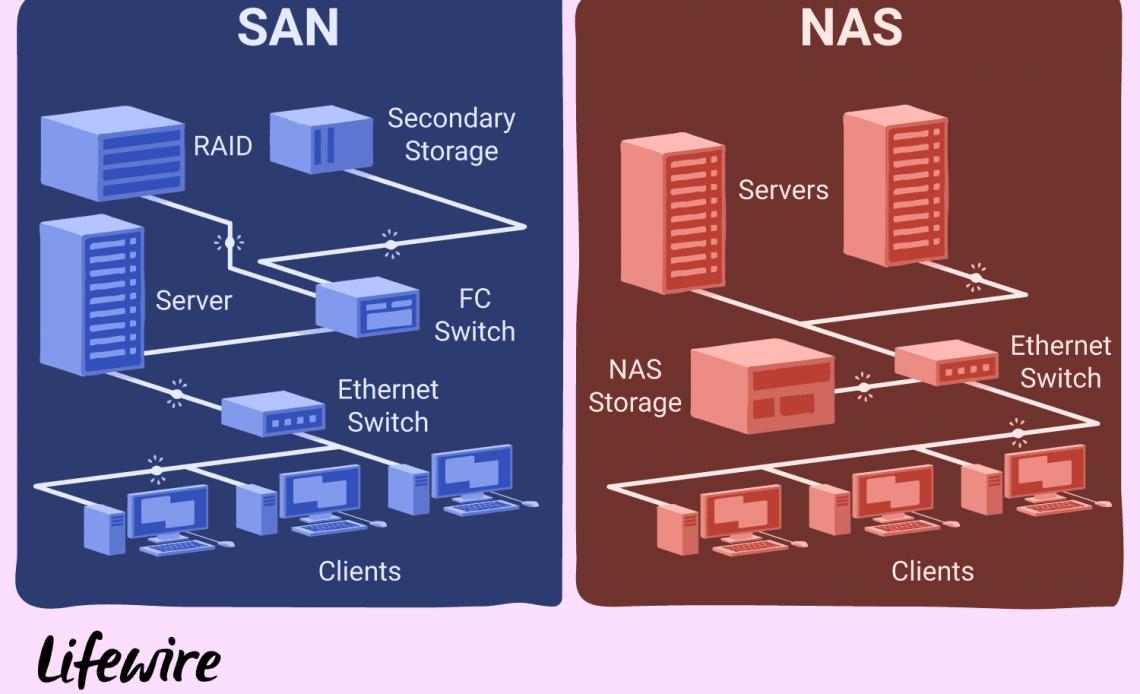 Иллюстрация различий между SAN и NAS.