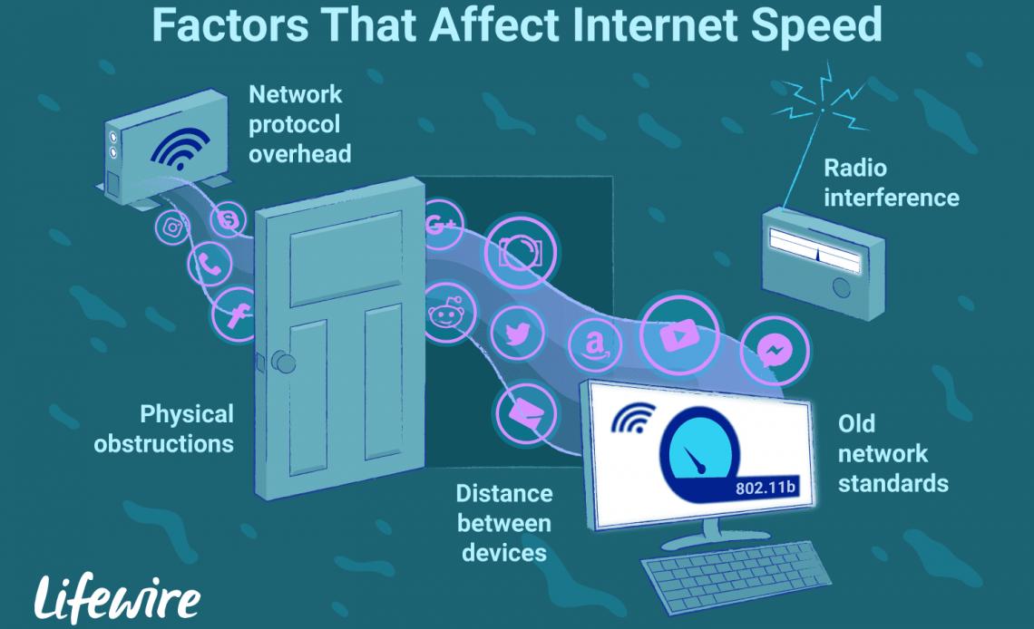 Иллюстрация факторов, которые влияют на скорость интернета.