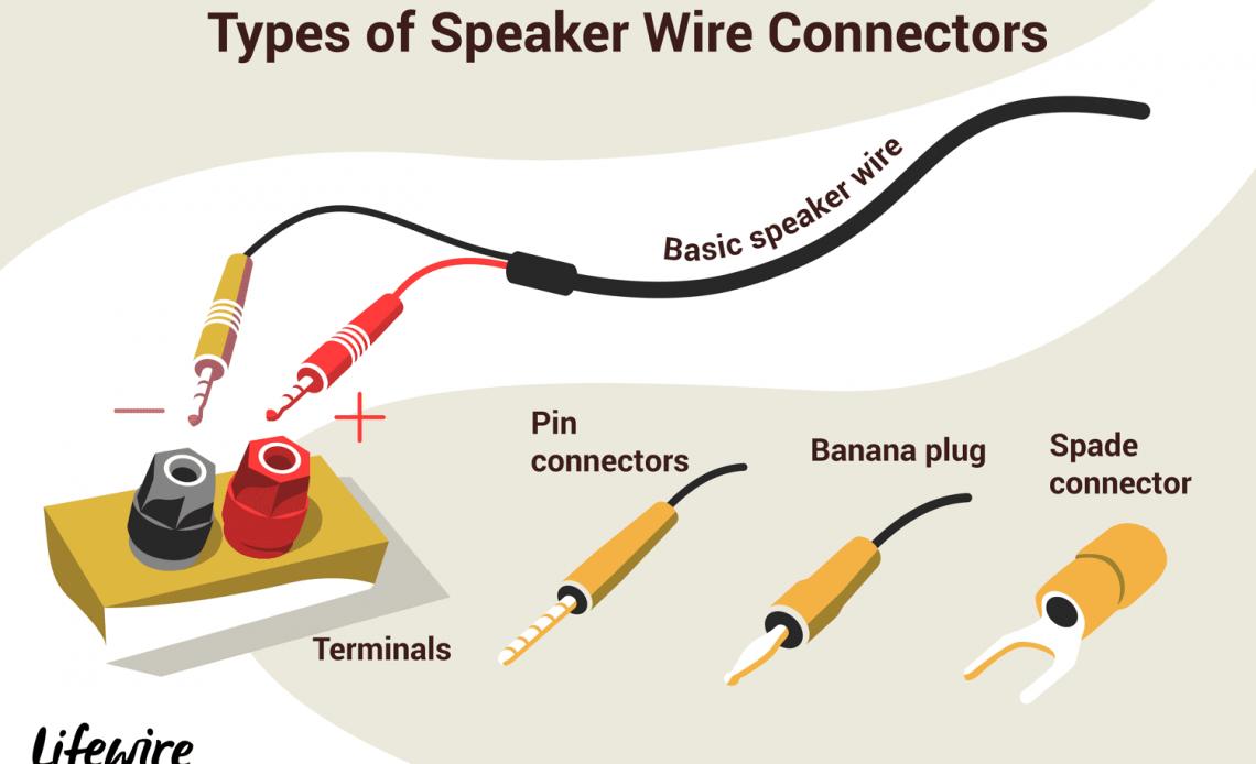Иллюстрация различных типов разъемов провода динамика.