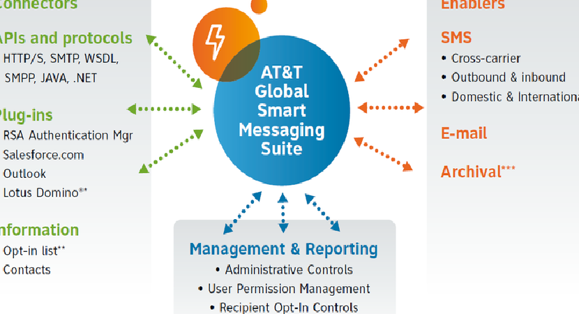AT & T Global Smart Messaging Suite